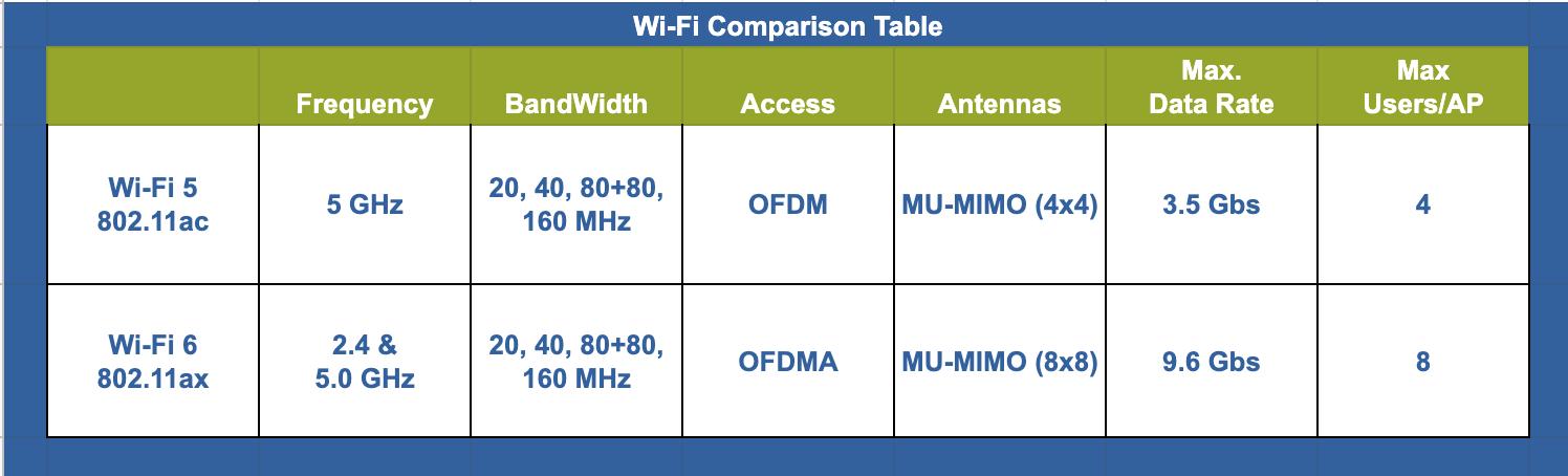 Wi-Fi 6 Comparison Table